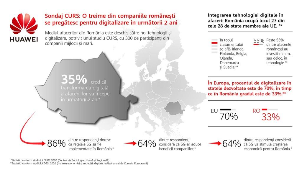 Infografic_CURS_Huawei_Digitalizare